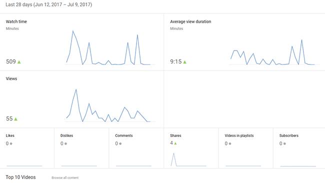 Social Video Metrics